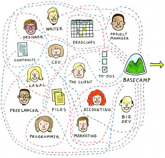 Illustration of people and things flowing into Basecamp