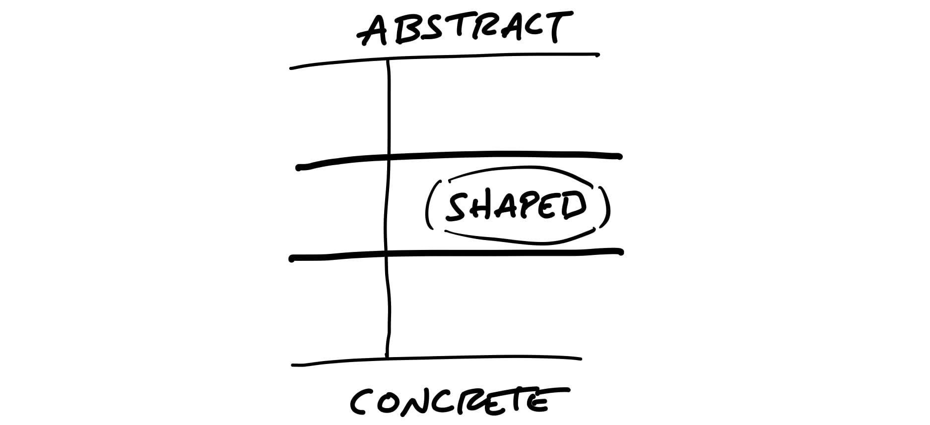 A vertical axis marked Abstract at the top and Concrete at the bottom. In the middle a zone is marked Shaped.