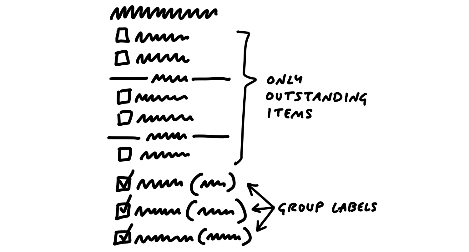 A sketch showing how to handle completed items. The grouped items in the to-do list are only outstanding items. All the completed items are gathered at the bottom of the list. To the right of each completed item is a graph name in parenthesis.