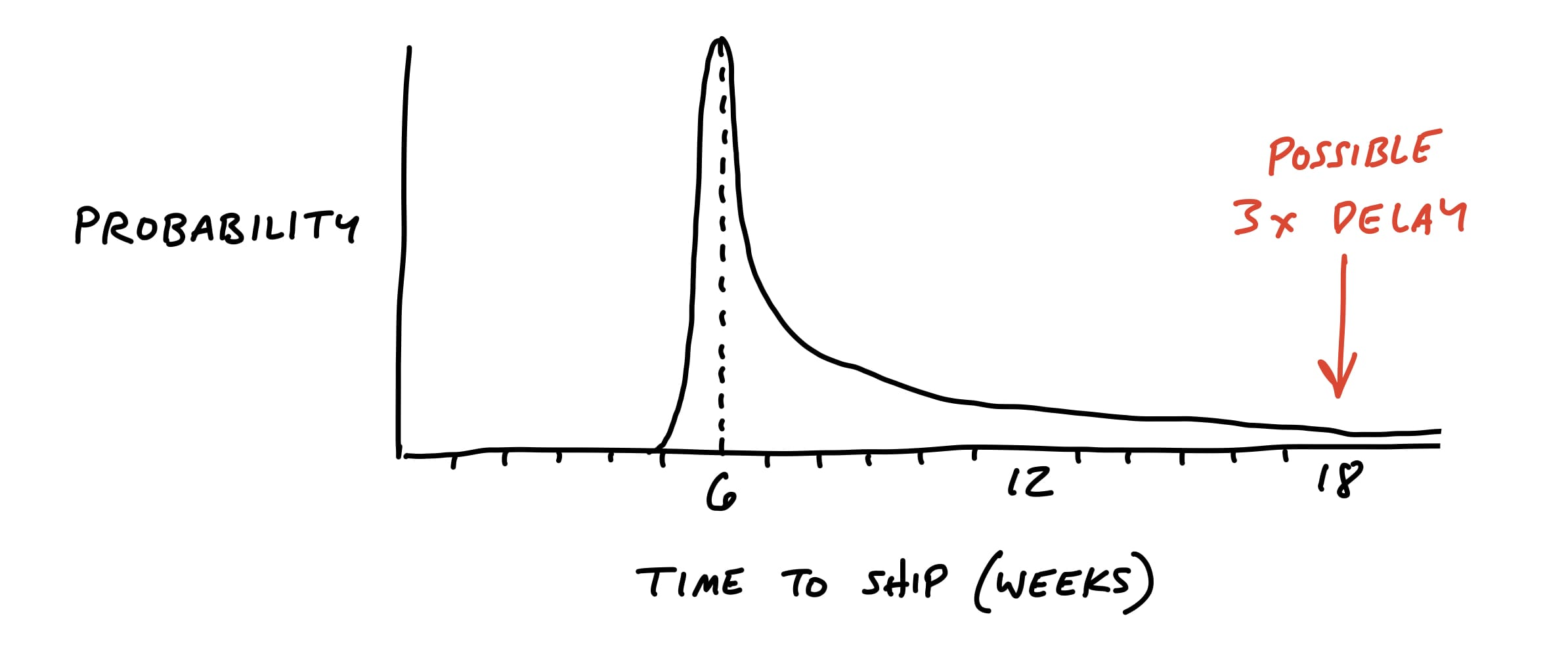 Drawing of a fat tailed probability distributation. The X and Y axes are the same as before. This time the spike up at six weeks has a long slope down which reaches all the way past the 18 week point on the X axis. The area above 18 weeks where the right tail still stretches is labled: Possible 3x delay.