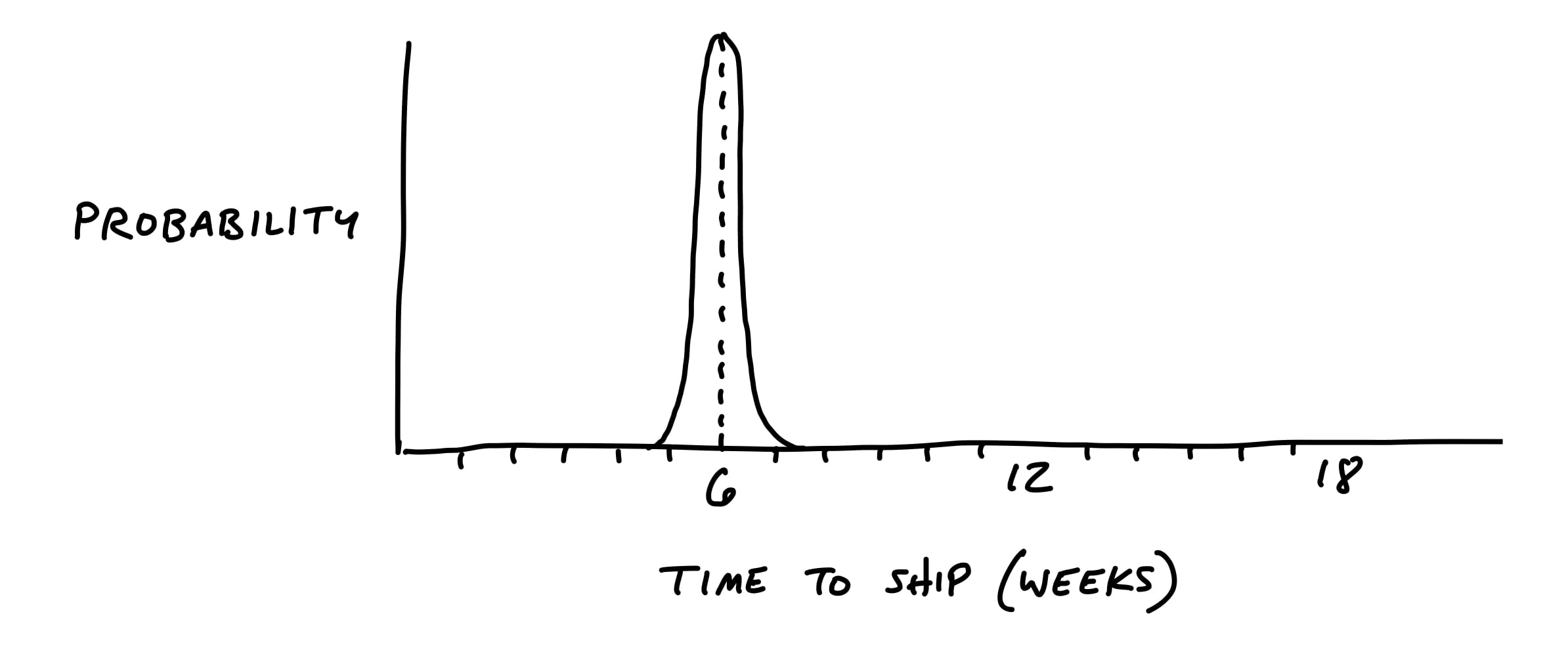 Drawing of a thin tailed probability distribution. The Y axis is probability and the X axis is Time to Ship in Weeks. The X axis extends from zero weeks to 18 weeks. There is a single spike at 6 weeks shaped like a normal distribution, extending slightly to the left and right at the bottom of the curve. The left edge only extends to five weeks and the right edge to seven weeks.