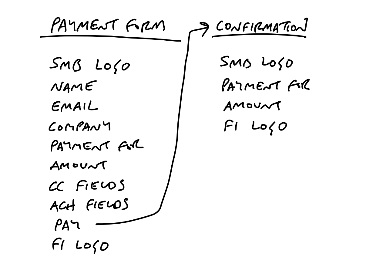 A breadboard roughly hand-drawn with two places. The first is Payment Form. Below it the affordances are: SMB Logo, Name, Email, Company, Payment For, Amount, CC fields, ACH fields, Pay, and FI Logo. Pay points to the second place, named Confirmation. Below confirmation: SMB Logo, Payment For, Amount, FI Logo.