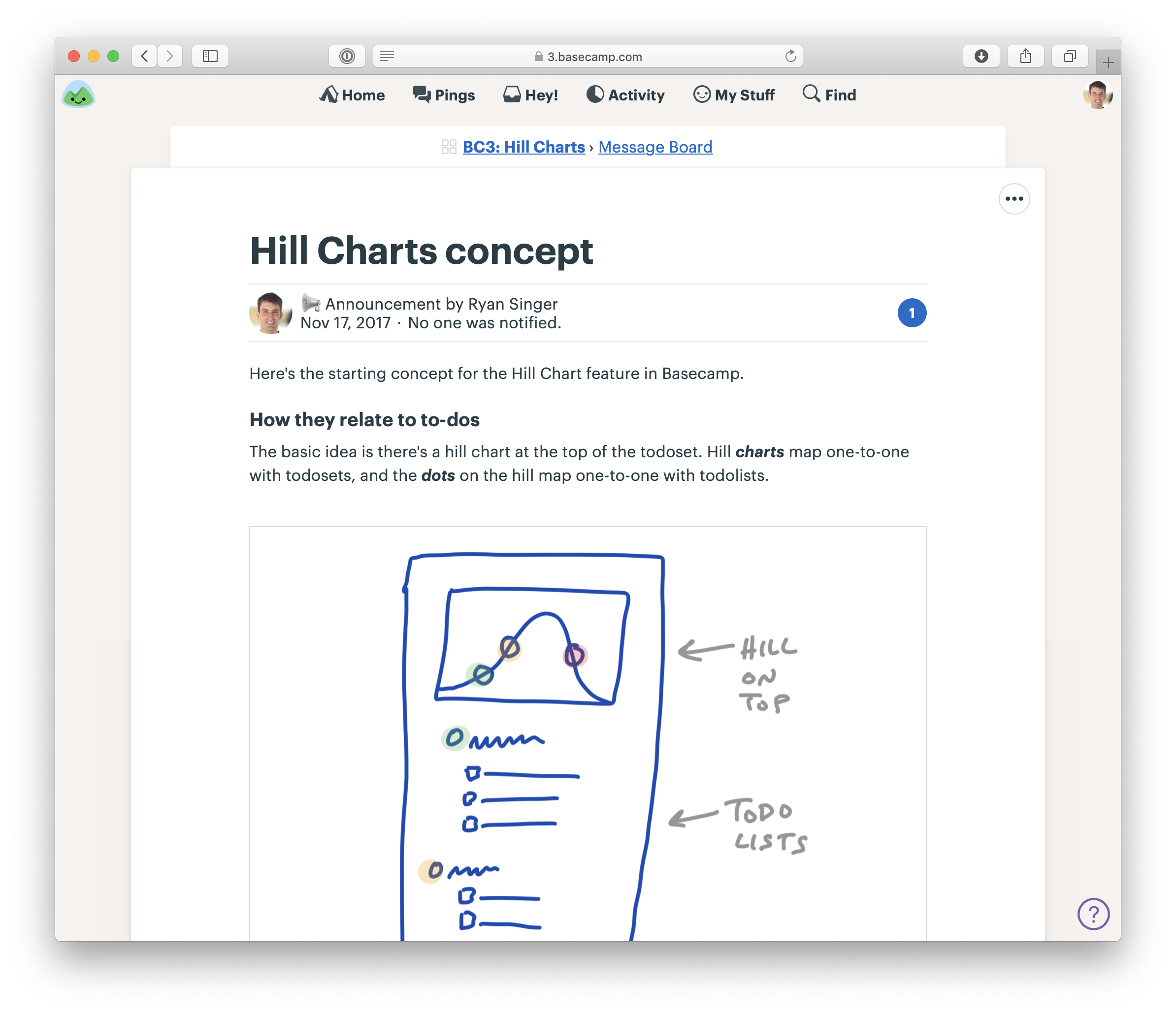 Screenshot of a kick-off message in Basecamp. The message is titled 'Hill Charts Concept'. Some text starts explaining how the feature is going to relate to the existing to-do functionality. A fat marker sketch is below the text.