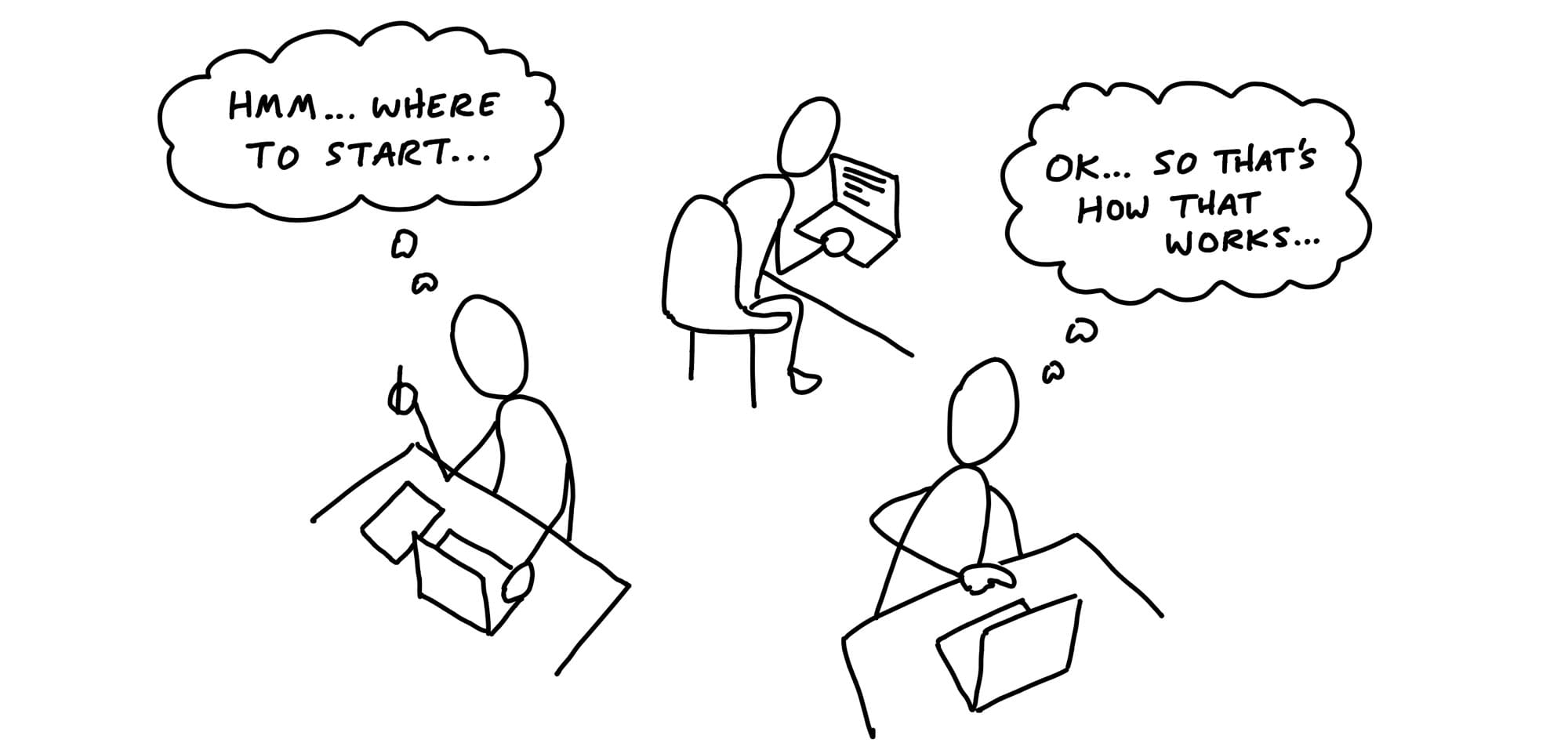 Cartoon. Three figures are seated at their desks, hunching over laptops as if very focused. On the left, one holds a pencil in the air and gazes down at a piece of paper beside the laptop. A thought bubble says: Hmm... Where to start. On the right, another figure points to the laptop and leans forward, thinking: OK... so that's how that works.