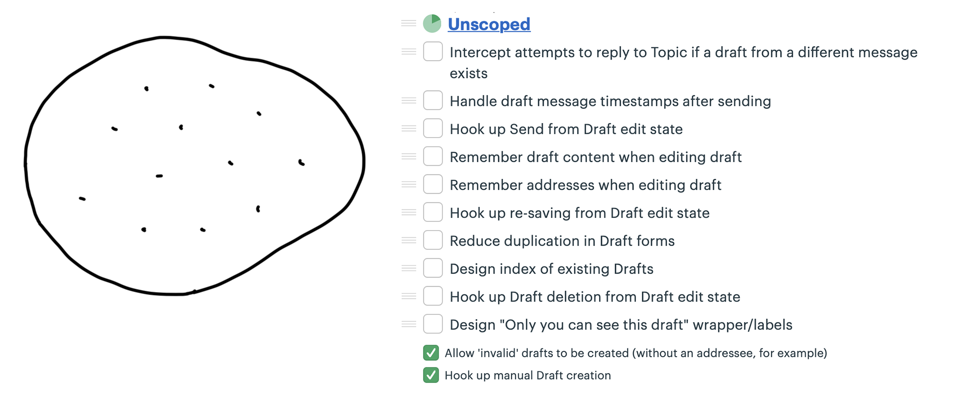 On the left, an enclosed outline that represents the project with scattered dots inside. On the right, a to-do list named 'Unscoped' with ten seemingly unrelated tasks.