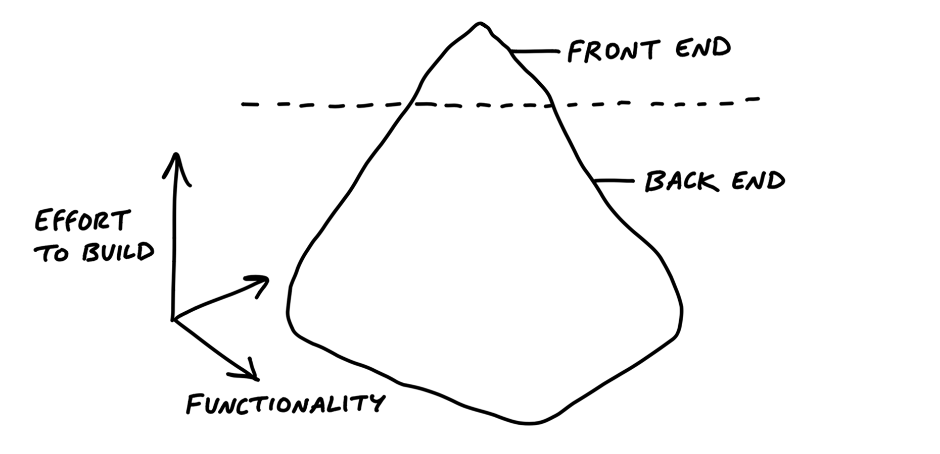 An iceberg is drawn with the same three dimensional axis: height represents effort to build and width and depth represent funtionality. A dotted line marks the water line. The small area above the water line is marked Front End and the rest below the line is marked Back End.