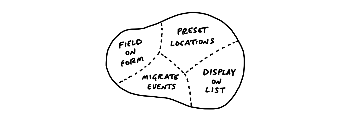 Drawing: the same outline now divided with boundary lines like states on a map. The regions are labeled: Field on Form, Preset Locations, Migrate Events, and Display on List.