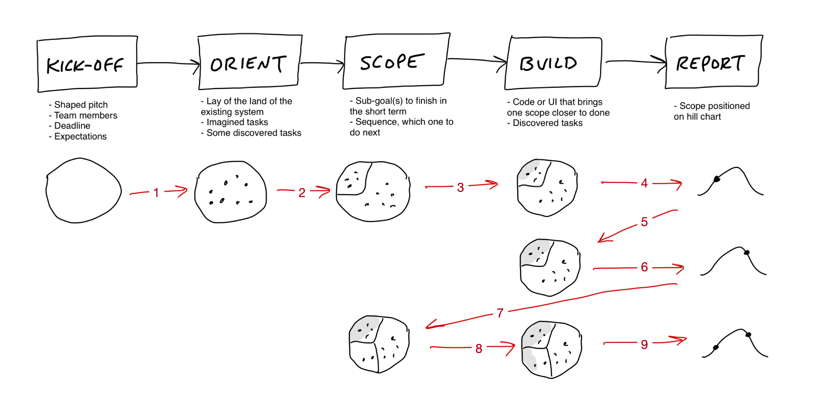 Diagram depicting how work looks over repeated application of the five main steps: Kick-Off, Orient, Scope, Build, and Report. At kickoff the map is an empty enclosure. At orient it is filled with dots. At scope one area is marked off inside the map. At build the area is partly shaded indicating completion. At report a dot moves up the left side of the hill. Back to build, the region is shaded further. At report again the dot moves over the hill. Back to scope, a new boundary is drawn in the map. At build, the second region is partially shaded. At report, a new dot appears on the hill for the new region at the lower left.